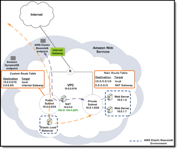 Setup Amazon VPC with Public and Private Subnets